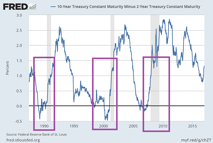 Yield Curve (US 10-Year Treasury Constant Maturity Minus 2-Year Treasury Constant Maturity), 1990 - Jan. 2017