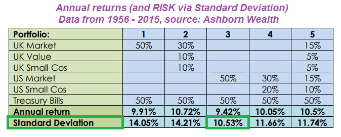 Annual Returns (Risk - Standard Deviation)