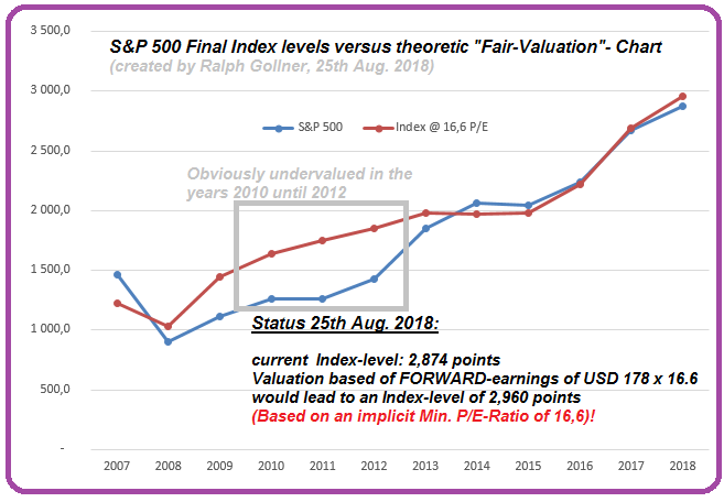 S&P 500 Index versus earnings (PE 16.6)