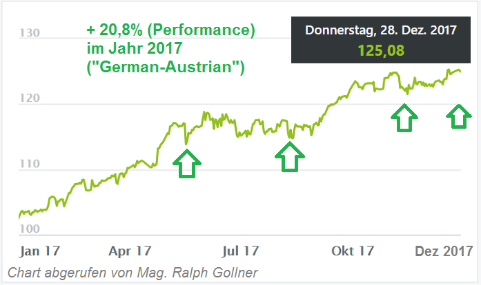 """German-Austrian"" - Performance im Jahr 2017 (rG)"