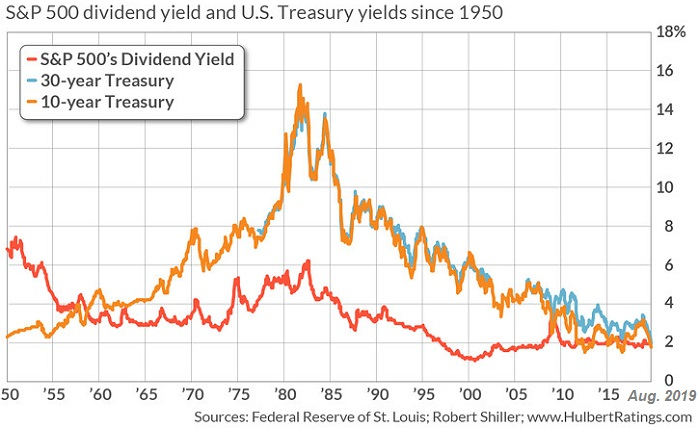 S&P 500 dividend yield and US Treasury yields since 1950 (Status: Aug. 2019)