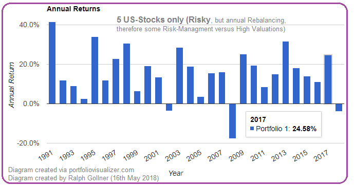 Diagram / 5 US-Stocks (1991 - April 2018)