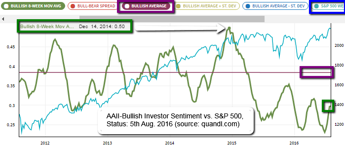 AAII Bullish Investor Sentiment vs. S&P 500 (2011 - Aug. 2016)