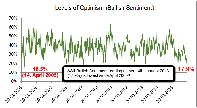AAII-Bullish Investor Sentiment (2015 - 14th Jan. 2016)