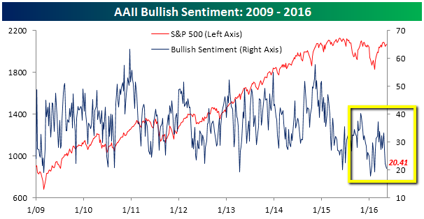 AAII Bullish Sentiment 2009-05/2016