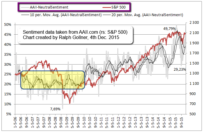 AAII Investor Sentiment (Neutral), 2006 - 3rd Dec. 2015