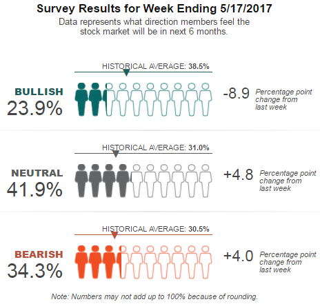 AAII Survey Resulats for Week Ending 17th May 2017