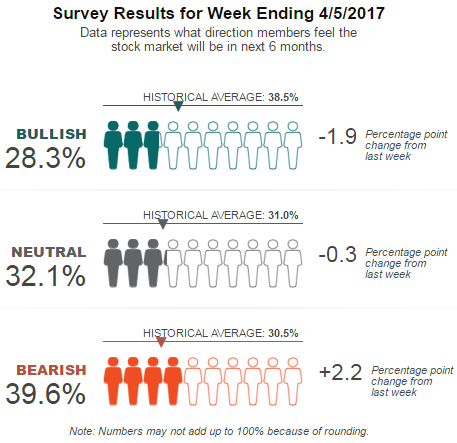 AAII Sentiment for Week Ending 5th April 2017 (source: AAII)