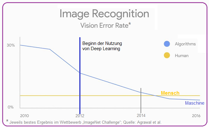 Image Recognition (2010 - 2017), Artificial Intelligence