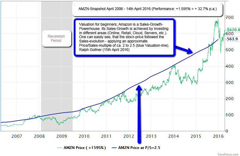 AMZN-Chart (PS-ratio applied 2006 - 04/2016); Ralph Gollner