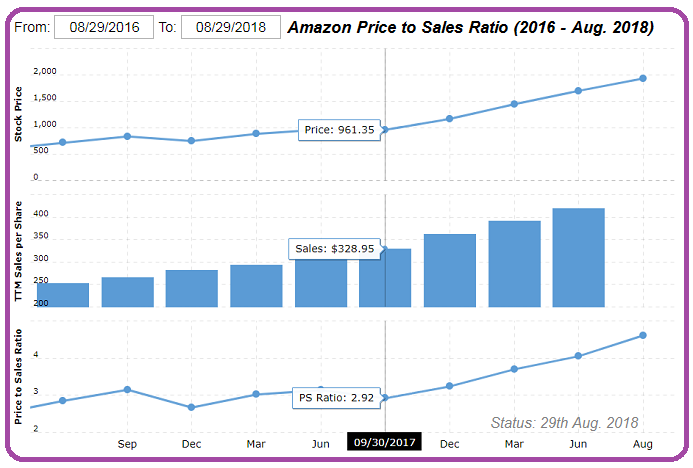 Amazon (AMZN), Price-Sales Valuation (2016 - Aug. 2018)