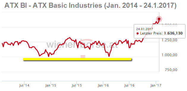 ATX BI - ATX Basic Industries (Jan. 2014 - 24.1.2017)