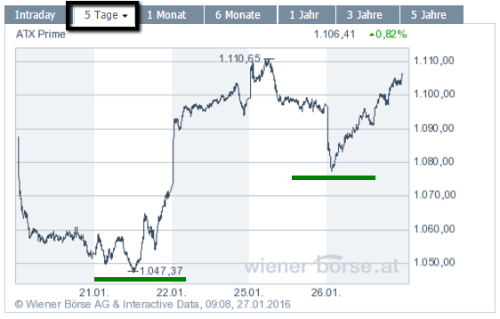 ATX Prime 5Tage (Intraday-Turnaround am 26. Jan. 2016)