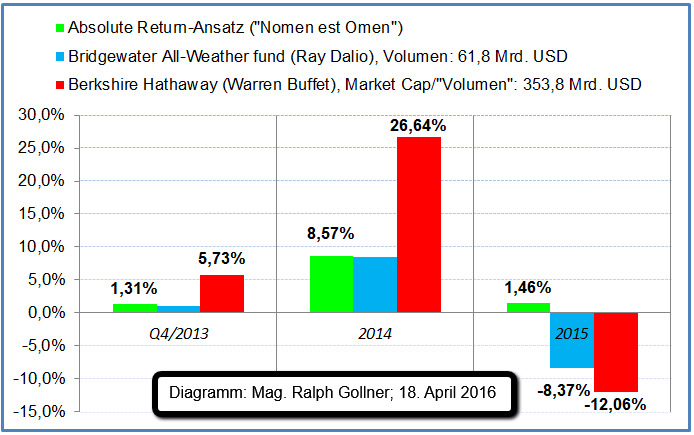 Mag. Ralph Gollner (Absolute Return Ansatz versus Warren Buffet versus Ray Dalio), Okt. 2013 - Dez. 2015