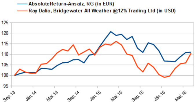 AbsoluteReturn-Ansatz vs. Ray Dalio (Bridgewater All Weather)