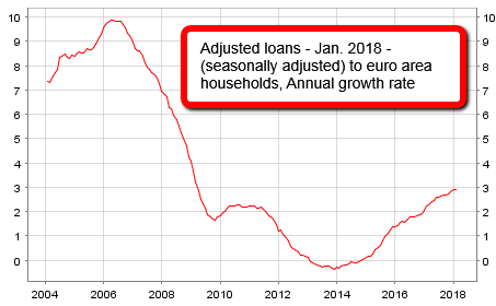 Adjusted loans (Euro area households), 2004 - Jan. 2018