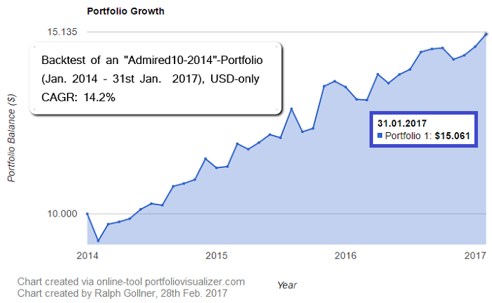 Admired10-2014 Portfolio; BACKTEST only (Jan. 2014 - Jan. 2017), Online-tool used: portfoliovisualizer.com