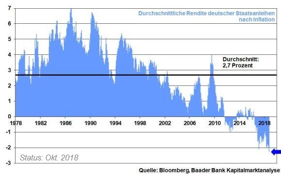 """Deutsche Bunds NACH Inflation"" (1978 bis Q3-2018)"