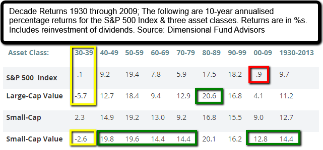 source: Dimensional Fund Advisors