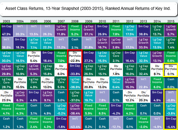 Asset Class Returns 2003-2015 (source: BlackRock)