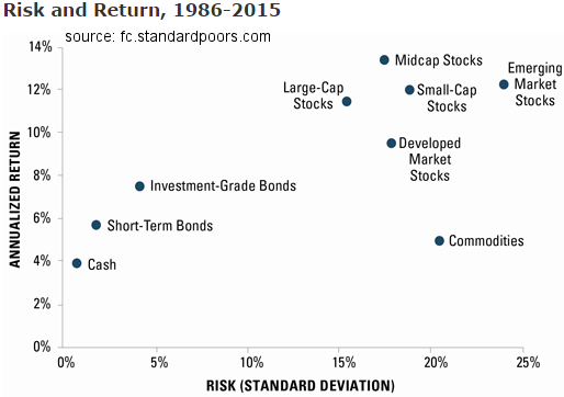 Risk & Return (1986-2015)