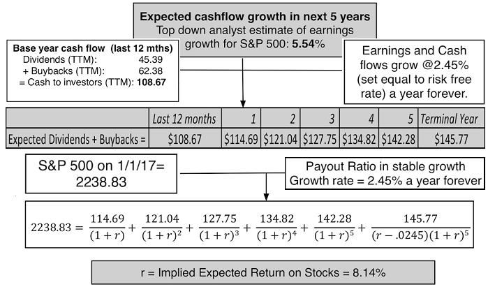 Cashflow growth and S&P 500 return (A. Damodaran)