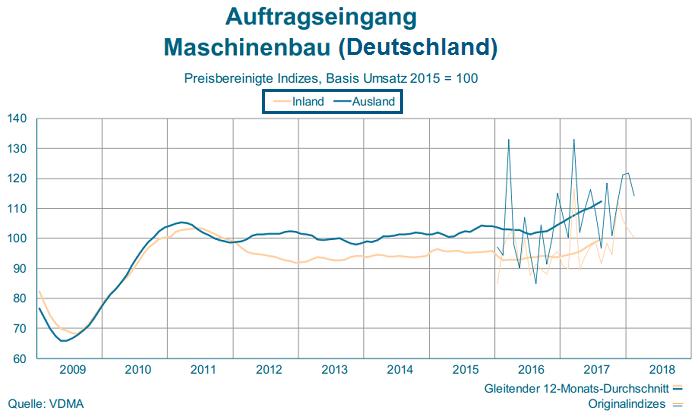 maschinenbauer deutschland größte