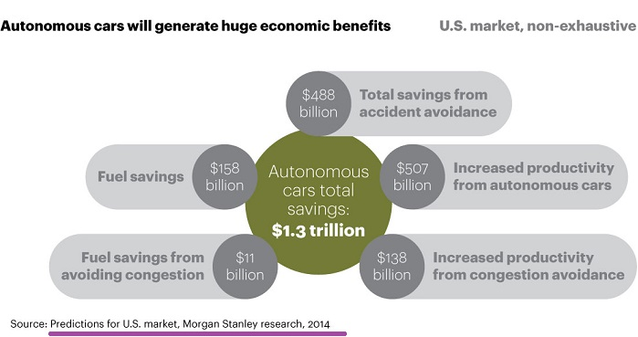 Autonomous cars - economic benefits (Status: 2016)