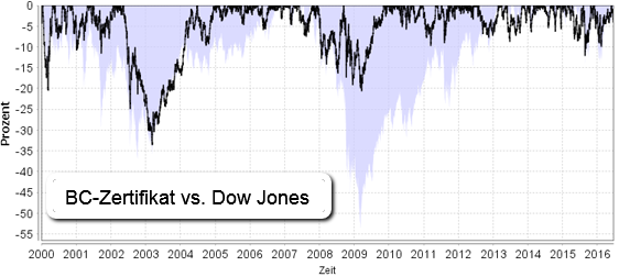 BC-Zertifikat vs. Dow Jones (2000-2016)