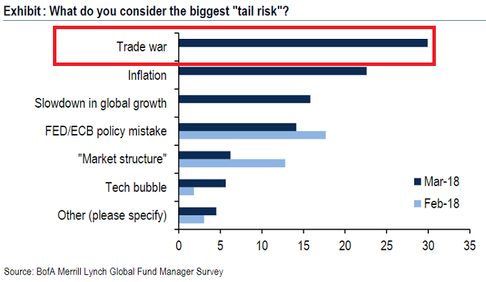 Biggest Tail Risk (BofAML), Feb_March2018