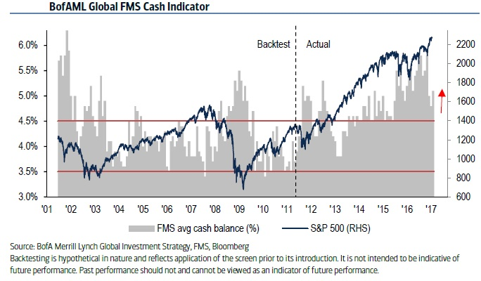 Global FMS Cash Indicator (until Jan. 2017)