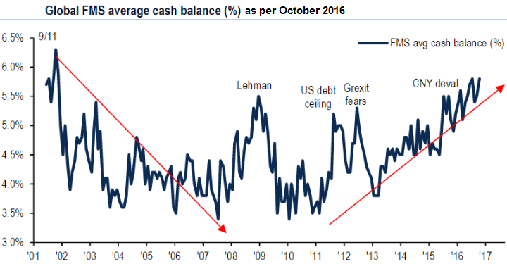 BOFA - Global Fund Manager-average cash balance (Oct. 2016)