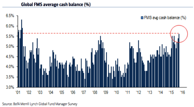 Cash-Balance fund managers (BOFA), HY1/2016