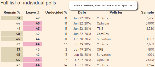 Brexit/Bremain polls overview 22nd June 2016