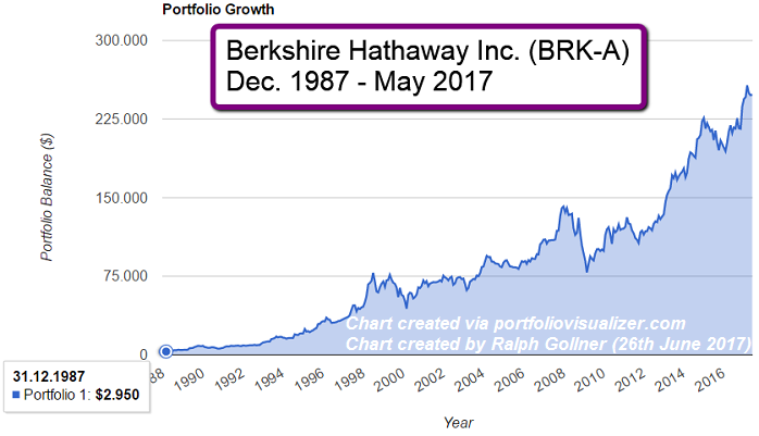 Berkshire Hathaway (BRK-A) stock from Dec. 1987 - May 2017