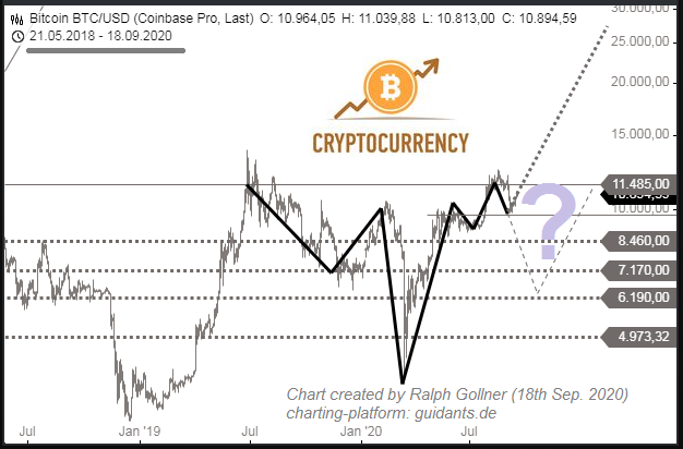 BTC inverse SHS-formation - Question Mark (Sep. 2020)