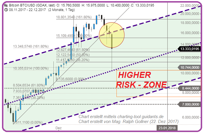 Bitcoin (BTC/USD), Chart and HIGHer Risk-Zone (22nd Dec. 2017), rG