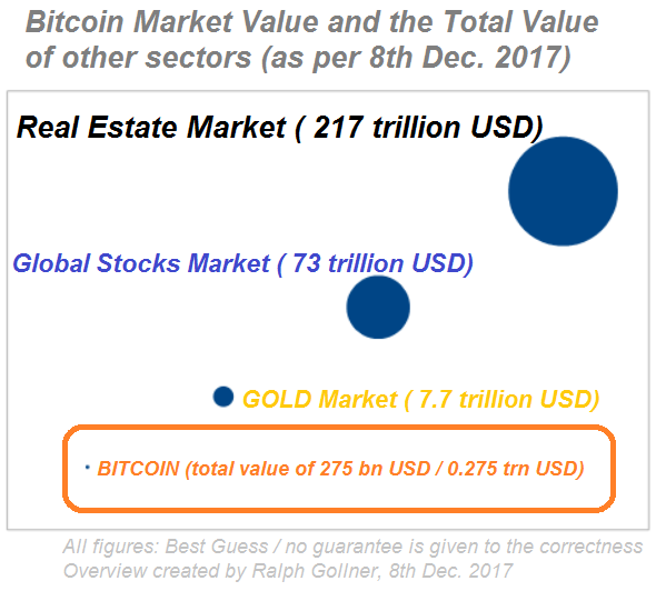 Bitcoin Market Value and the Total Value of other Sectors (8th Dec. 2017)