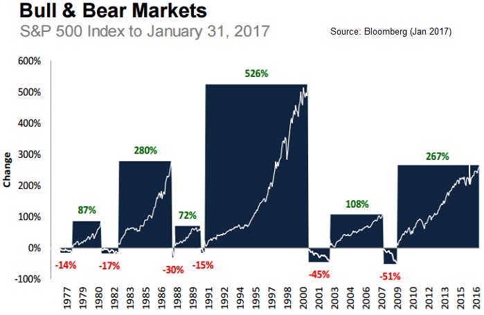 Bull & Bear Markets (S&P 500 to 31st Jan. 2017), source: Bloomberg