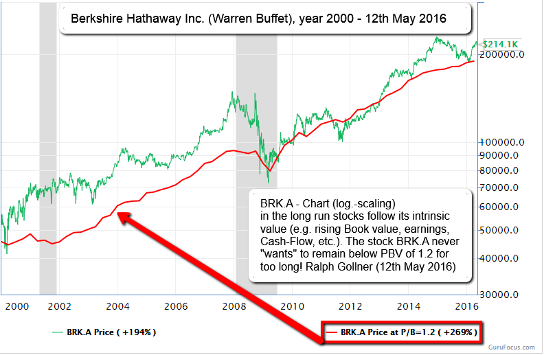 Berkshire Hathaway (W. Buffet), 2000 - 2016 (versus Price-Book-Value 1.2)