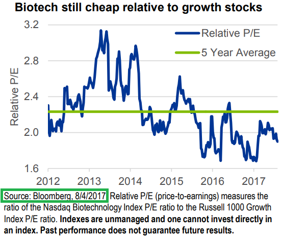 "Biotech ""cheaper than growth stocks"" (Russel-1000), but it's all relative"