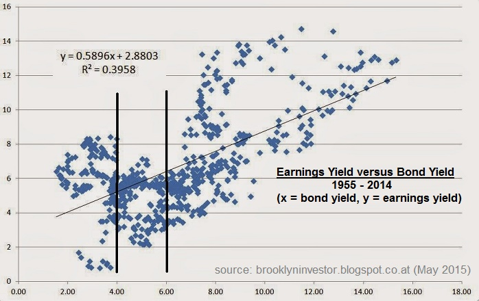 "Earnings Yield vs. Bond Yield (""Fair Valuation"" with yields BELOW 2%)"
