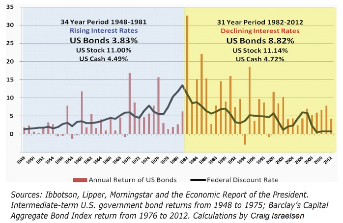Bonds_returns_1984_1984_2013