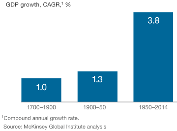 GDP growth, CAGR (1700-2014)