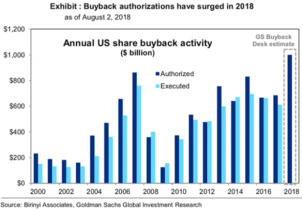 US share buyback activity (USD 1 trn authorized)