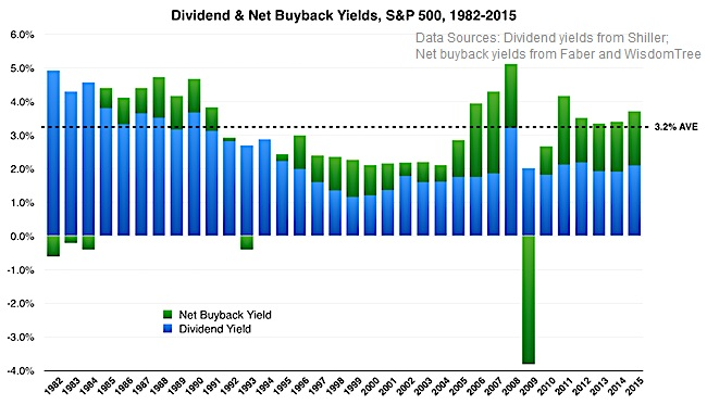 Dividends & Share Buybacks (1982 - 2015)