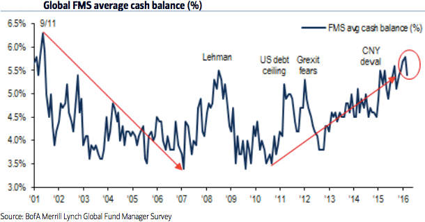BOFA Fund Manager Survey (Aug. 2016), Cash levels