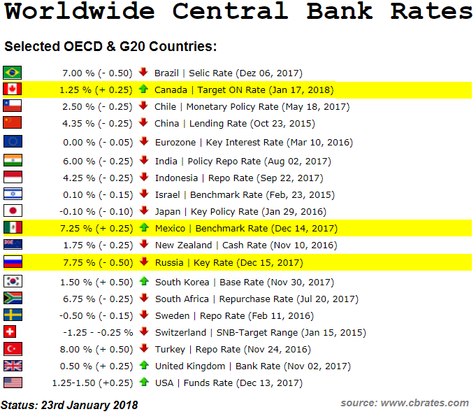 Global Central Bank rates (23rd Jan. 2018)