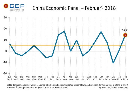 "China Economic Panel (Feb. 2018), ""rising"""