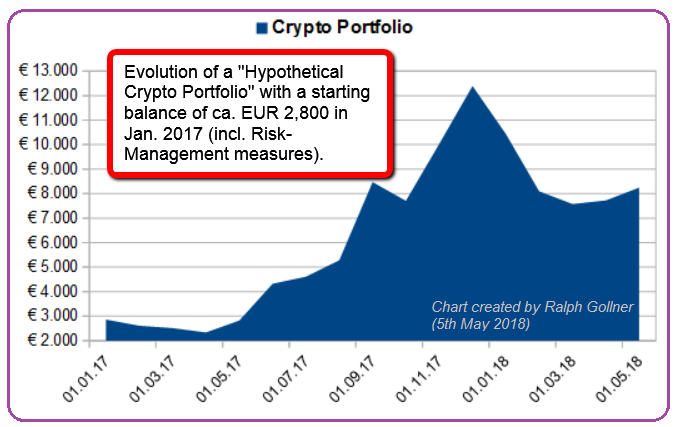 Crypto Portfolio (Hypothetical Jan. 2017 - 5th May 2018)
